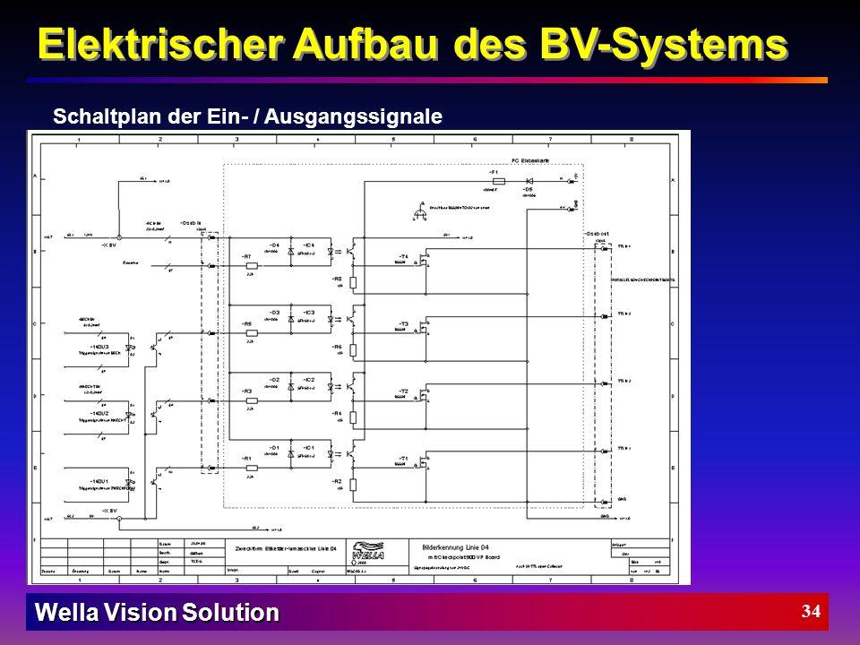 Wella Vision Solution 33 Parallele Anschlussleiste Anschlussarten Digitaler Eingang Digitaler Ausgang galvanisch getrennt Elektrischer Aufbau des BV-S