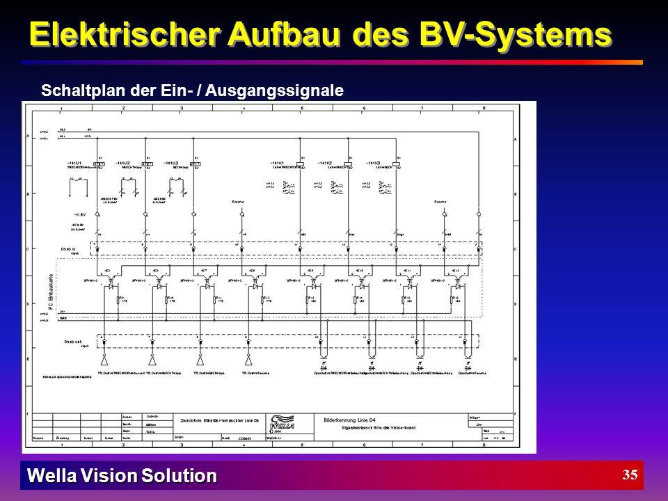Wella Vision Solution 34 Elektrischer Aufbau des BV-Systems Schaltplan der Ein- / Ausgangssignale