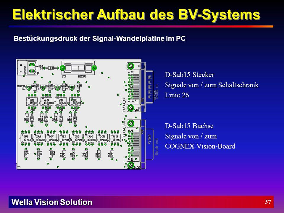 Wella Vision Solution 36 Elektrischer Aufbau des BV-Systems Schaltplan der Ein- / Ausgangssignale
