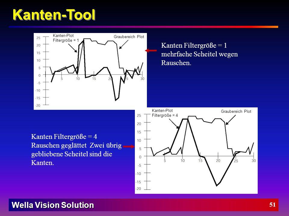 Wella Vision Solution 50 Plot ein-/ausblenden : für die jeweils ange- wählte Kante wird hier der dazugehörige Kanten- plot angezeigt. Gefilterte Kante