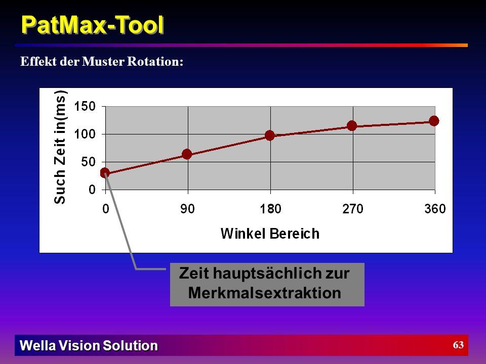 Wella Vision Solution 62 PatMax-Tool PatMax Gegenüberstellung: Wir verwenden aus Zeitgründen das PatQuick (Teilverfahren des PatMax Algorithmus)