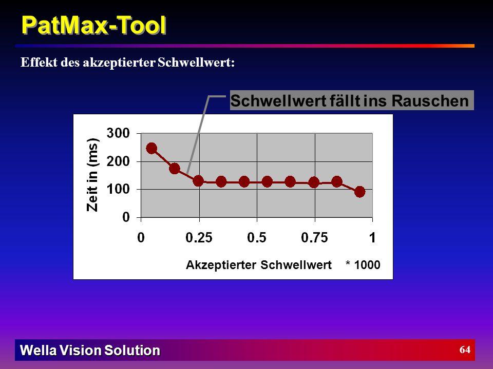 Wella Vision Solution 63 Zeit hauptsächlich zur Merkmalsextraktion PatMax-Tool Effekt der Muster Rotation: