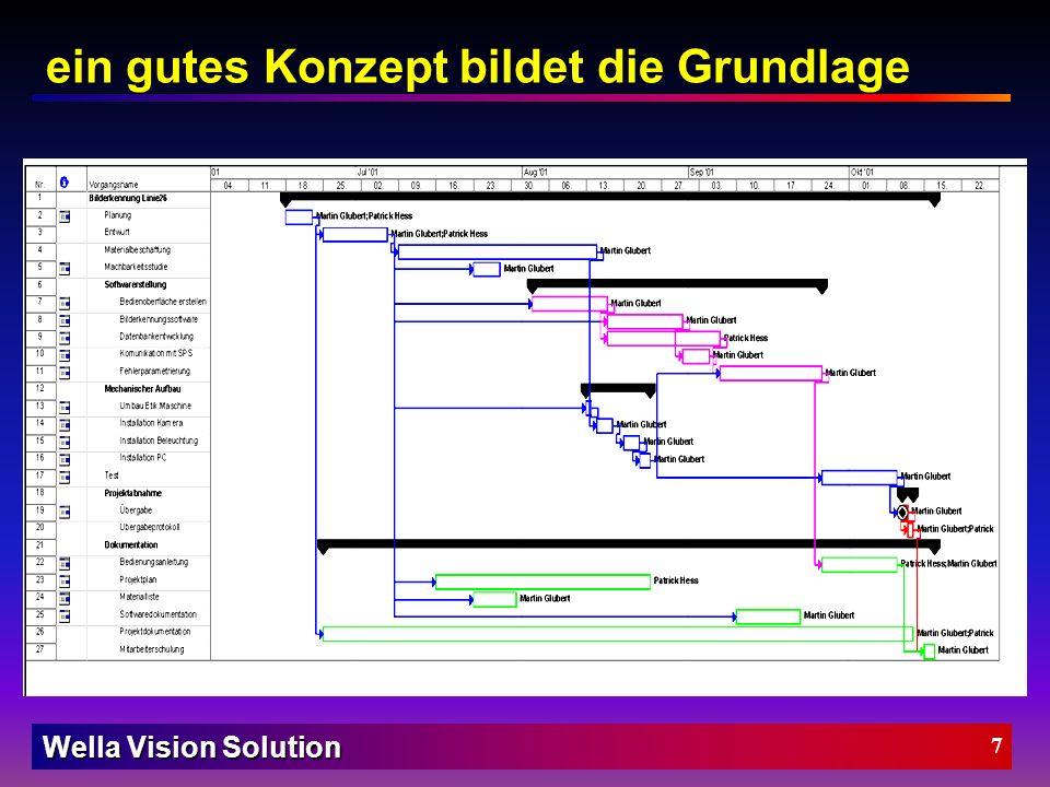 Wella Vision Solution 6 Zielsetzung Planung Aufbau der Anlage Softwaredesign Regionen-Tool Lichtmesser-Tool Mustererkennungs-Tool Projektkosten Strukt