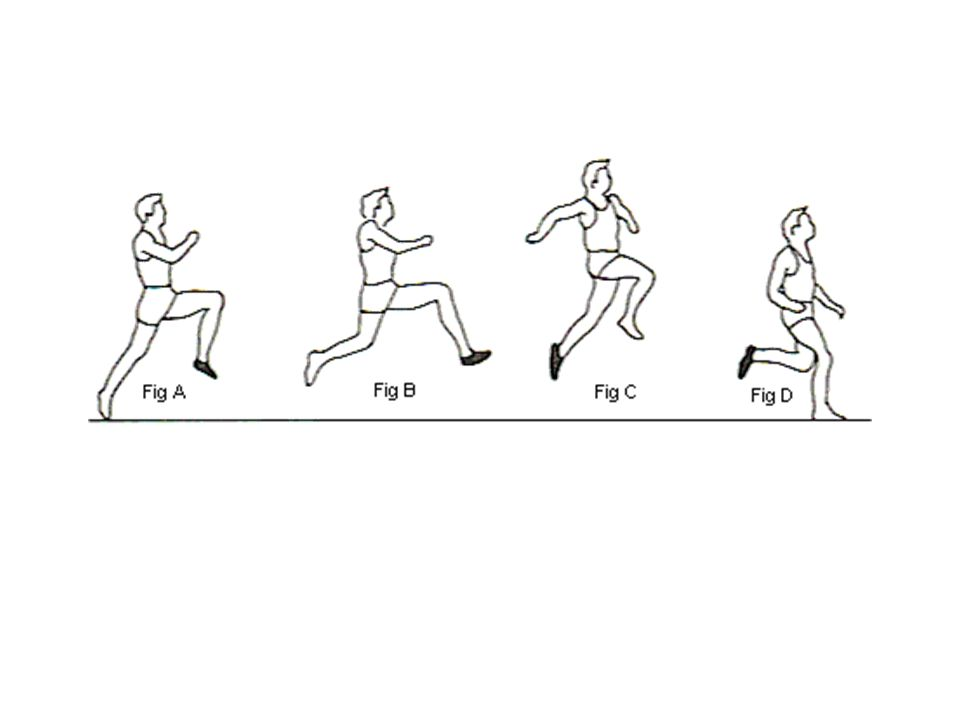 Der Zwischensprung Kurze Bodenkontaktzeit Erhöhte Last auf das Bein abfangen und in Beschleunigung umsetzen Eigenschaften wie beim ersten Absprung Aufrechte Körperhaltung raumgreifender Zwischenschritt mit intensivem Arm- und Schwungbeineinsatz Auf Gleichgewicht achten.