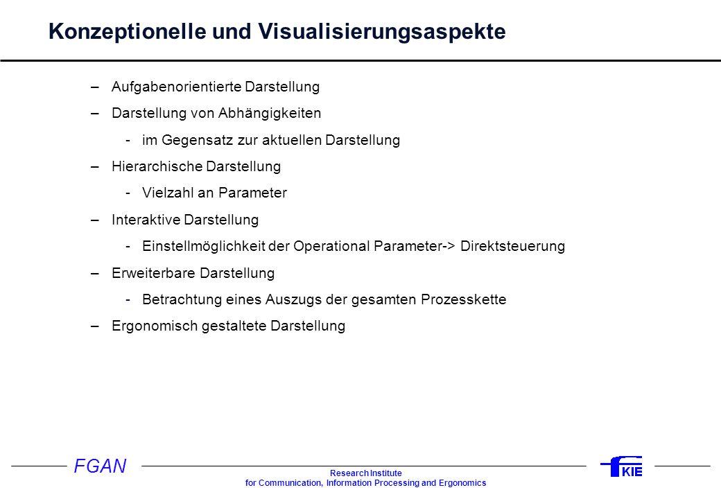 FGAN Research Institute for Communication, Information Processing and Ergonomics Konzeptionelle und Visualisierungsaspekte –Aufgabenorientierte Darste