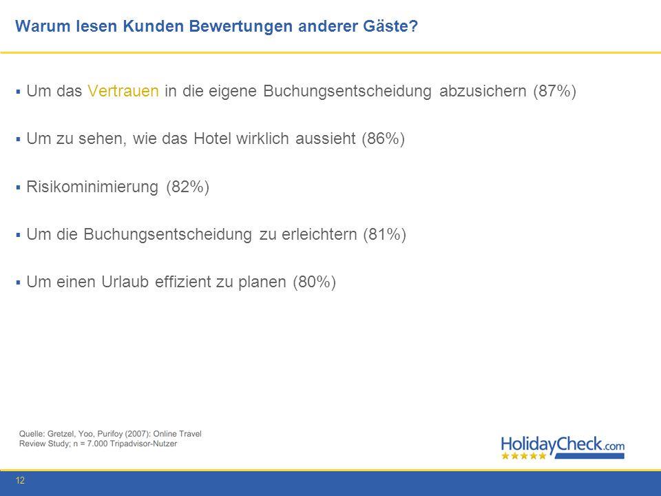 12 Warum lesen Kunden Bewertungen anderer Gäste? Um das Vertrauen in die eigene Buchungsentscheidung abzusichern (87%) Um zu sehen, wie das Hotel wirk