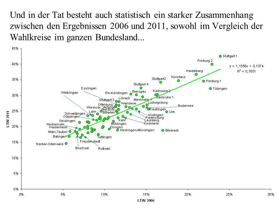 Und in der Tat besteht auch statistisch ein starker Zusammenhang zwischen den Ergebnissen 2006 und 2011, sowohl im Vergleich der Wahlkreise im ganzen