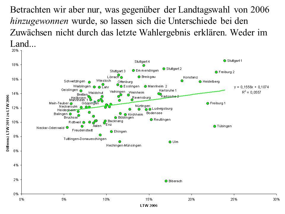 Betrachten wir aber nur, was gegenüber der Landtagswahl von 2006 hinzugewonnen wurde, so lassen sich die Unterschiede bei den Zuwächsen nicht durch da