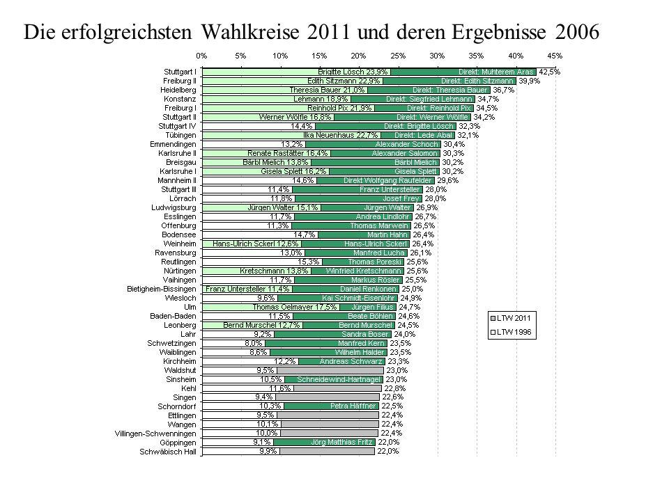 Die erfolgreichsten Wahlkreise 2011 und deren Ergebnisse 2006