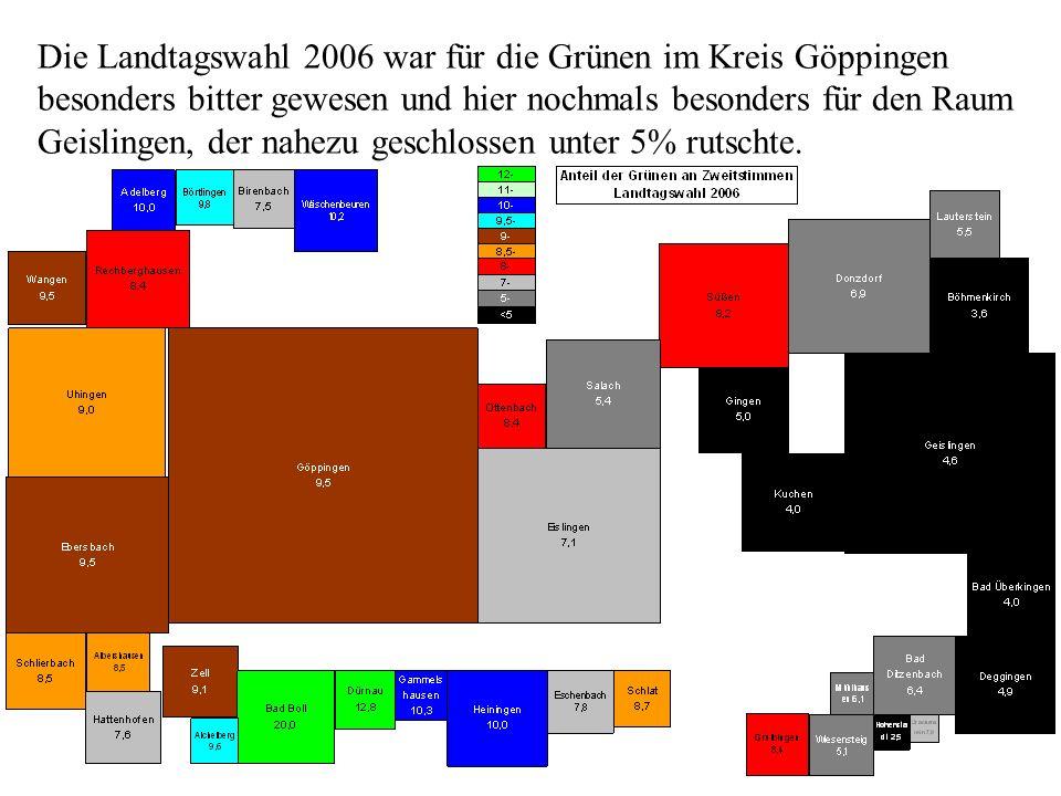 Die Landtagswahl 2006 war für die Grünen im Kreis Göppingen besonders bitter gewesen und hier nochmals besonders für den Raum Geislingen, der nahezu g