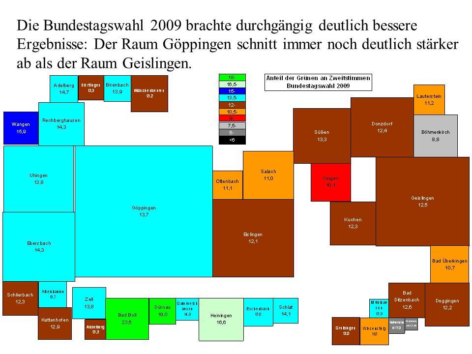 Die Bundestagswahl 2009 brachte durchgängig deutlich bessere Ergebnisse: Der Raum Göppingen schnitt immer noch deutlich stärker ab als der Raum Geisli
