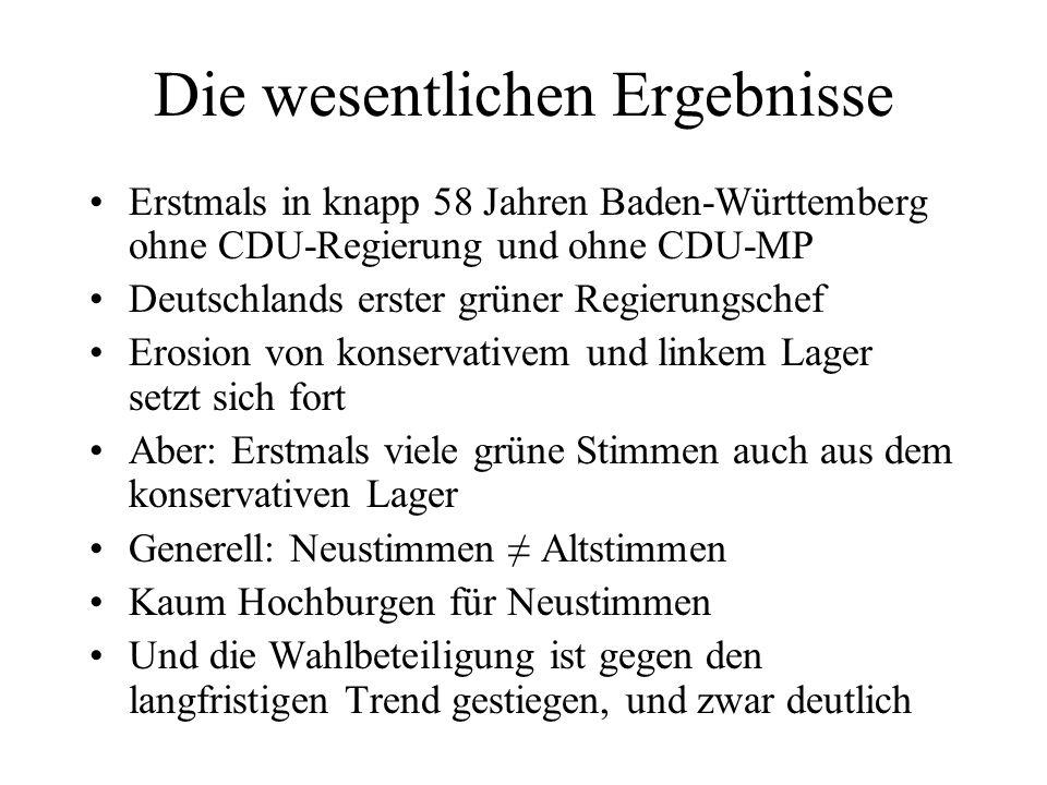 Die wesentlichen Ergebnisse Erstmals in knapp 58 Jahren Baden-Württemberg ohne CDU-Regierung und ohne CDU-MP Deutschlands erster grüner Regierungschef
