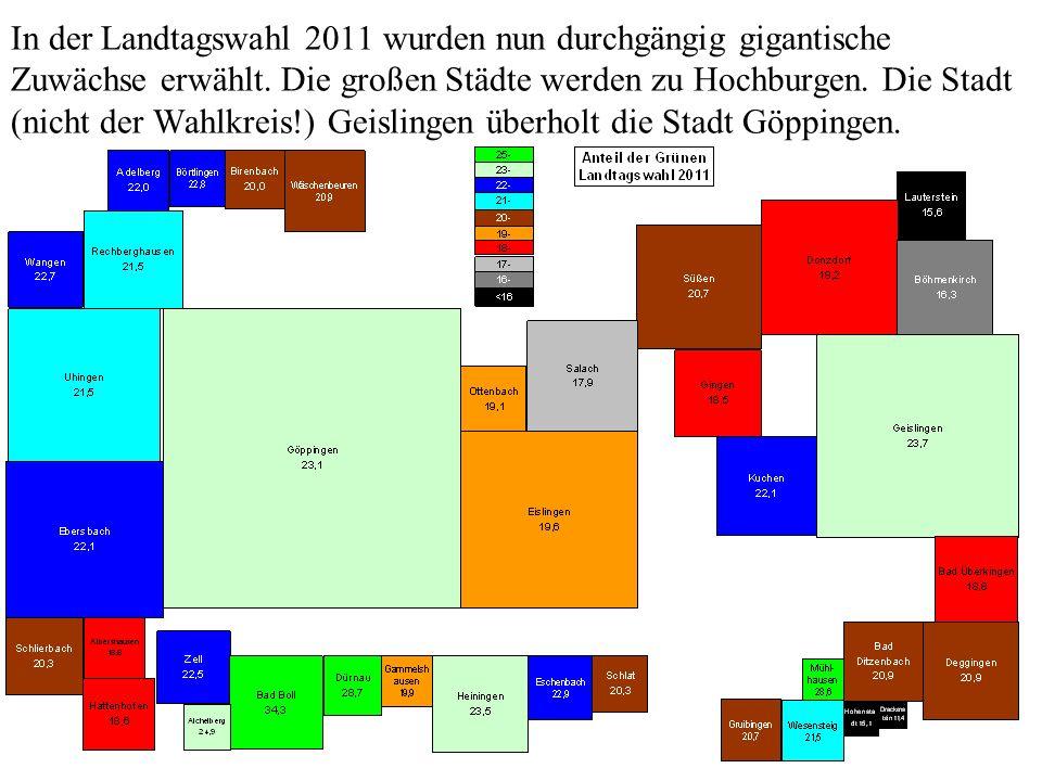 In der Landtagswahl 2011 wurden nun durchgängig gigantische Zuwächse erwählt. Die großen Städte werden zu Hochburgen. Die Stadt (nicht der Wahlkreis!)