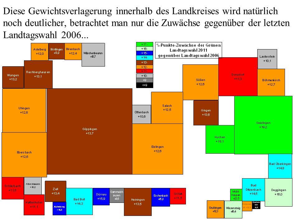 Diese Gewichtsverlagerung innerhalb des Landkreises wird natürlich noch deutlicher, betrachtet man nur die Zuwächse gegenüber der letzten Landtagswahl