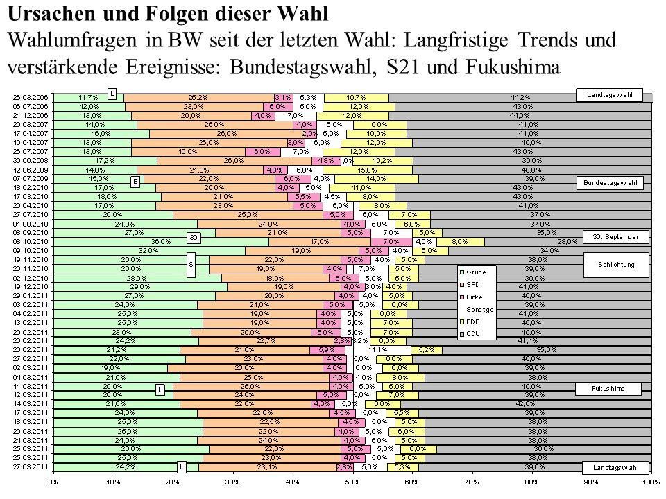 Ursachen und Folgen dieser Wahl Wahlumfragen in BW seit der letzten Wahl: Langfristige Trends und verstärkende Ereignisse: Bundestagswahl, S21 und Fuk