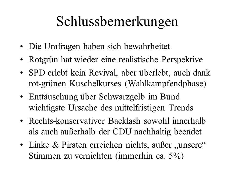 Schlussbemerkungen Die Umfragen haben sich bewahrheitet Rotgrün hat wieder eine realistische Perspektive SPD erlebt kein Revival, aber überlebt, auch dank rot-grünen Kuschelkurses (Wahlkampfendphase) Enttäuschung über Schwarzgelb im Bund wichtigste Ursache des mittelfristigen Trends Rechts-konservativer Backlash sowohl innerhalb als auch außerhalb der CDU nachhaltig beendet Linke & Piraten erreichen nichts, außer unsere Stimmen zu vernichten (immerhin ca.