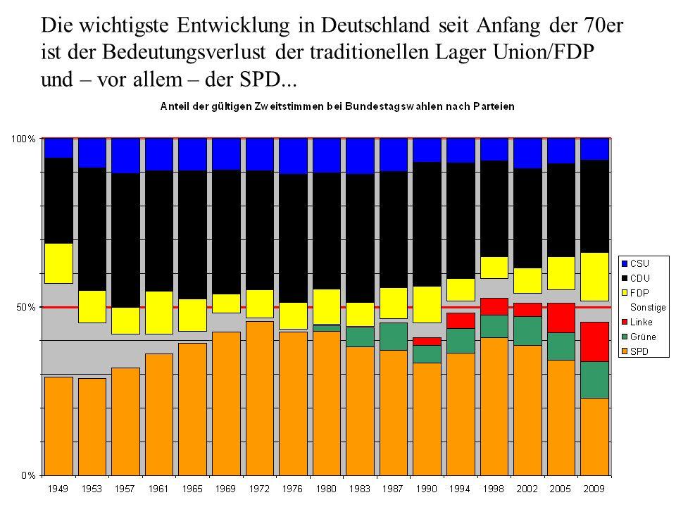 Die wichtigste Entwicklung in Deutschland seit Anfang der 70er ist der Bedeutungsverlust der traditionellen Lager Union/FDP und – vor allem – der SPD.