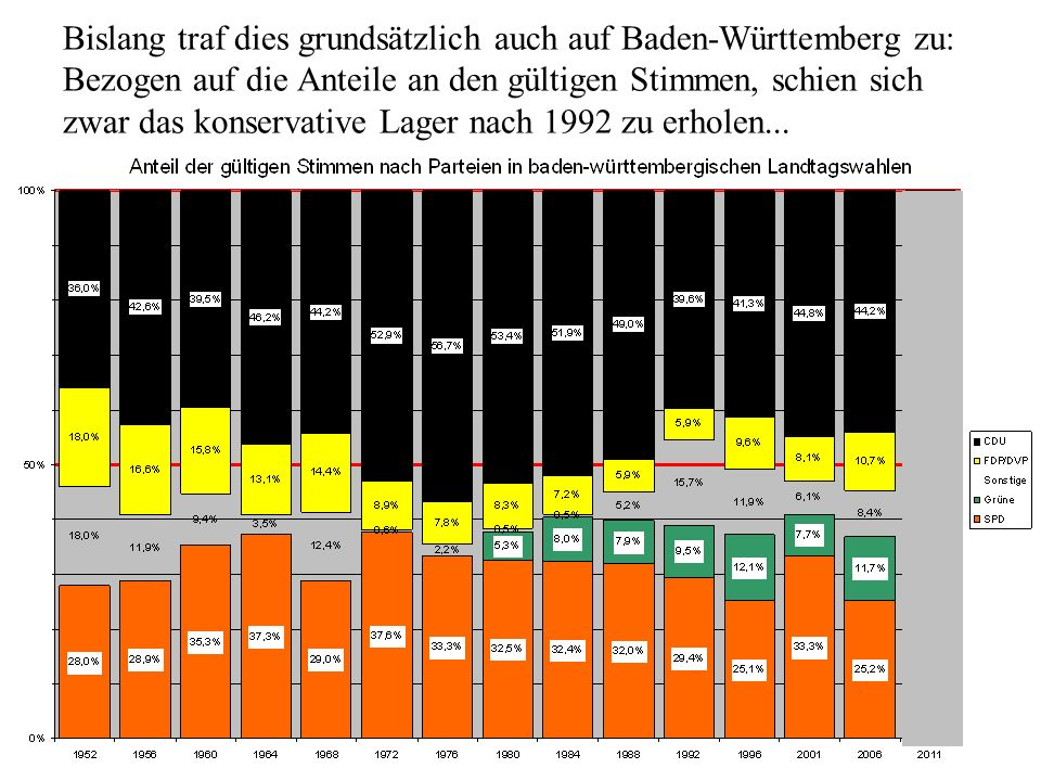 Bislang traf dies grundsätzlich auch auf Baden-Württemberg zu: Bezogen auf die Anteile an den gültigen Stimmen, schien sich zwar das konservative Lage