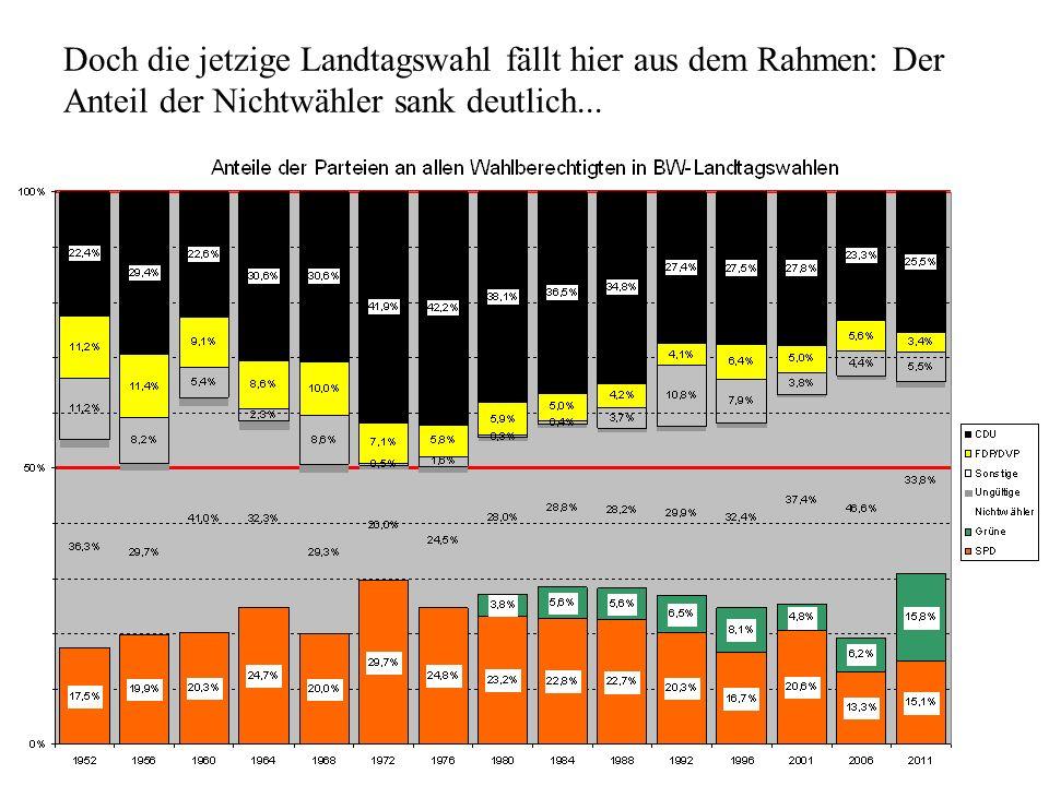 Doch die jetzige Landtagswahl fällt hier aus dem Rahmen: Der Anteil der Nichtwähler sank deutlich...