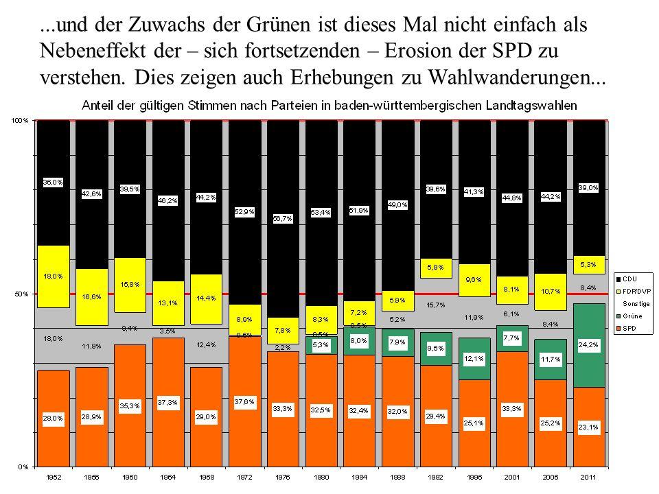 ...und der Zuwachs der Grünen ist dieses Mal nicht einfach als Nebeneffekt der – sich fortsetzenden – Erosion der SPD zu verstehen. Dies zeigen auch E