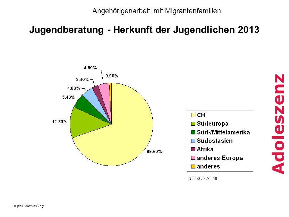 Dr.phil. Matthias Vogt Angehörigenarbeit mit Migrantenfamilien Adoleszenz Jugendberatung - Herkunft der Jugendlichen 2013 N=350 / k.A.=18