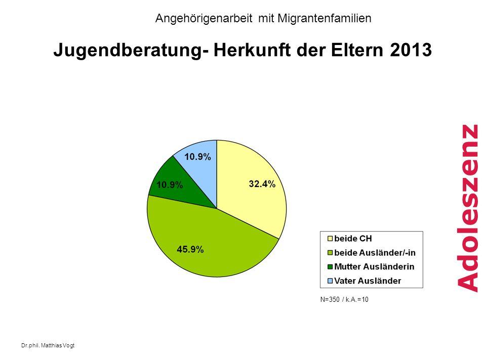 Dr.phil. Matthias Vogt Angehörigenarbeit mit Migrantenfamilien Adoleszenz Jugendberatung- Herkunft der Eltern 2013 N=350 / k.A.=10