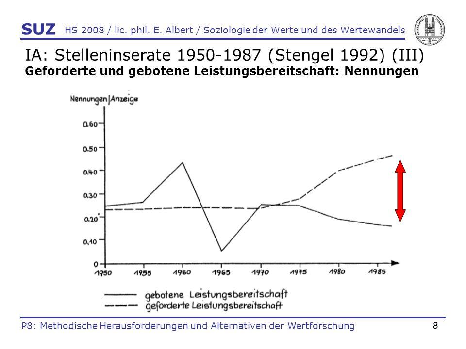 8 HS 2008 / lic. phil. E. Albert / Soziologie der Werte und des Wertewandels IA: Stelleninserate 1950-1987 (Stengel 1992) (III) Geforderte und geboten