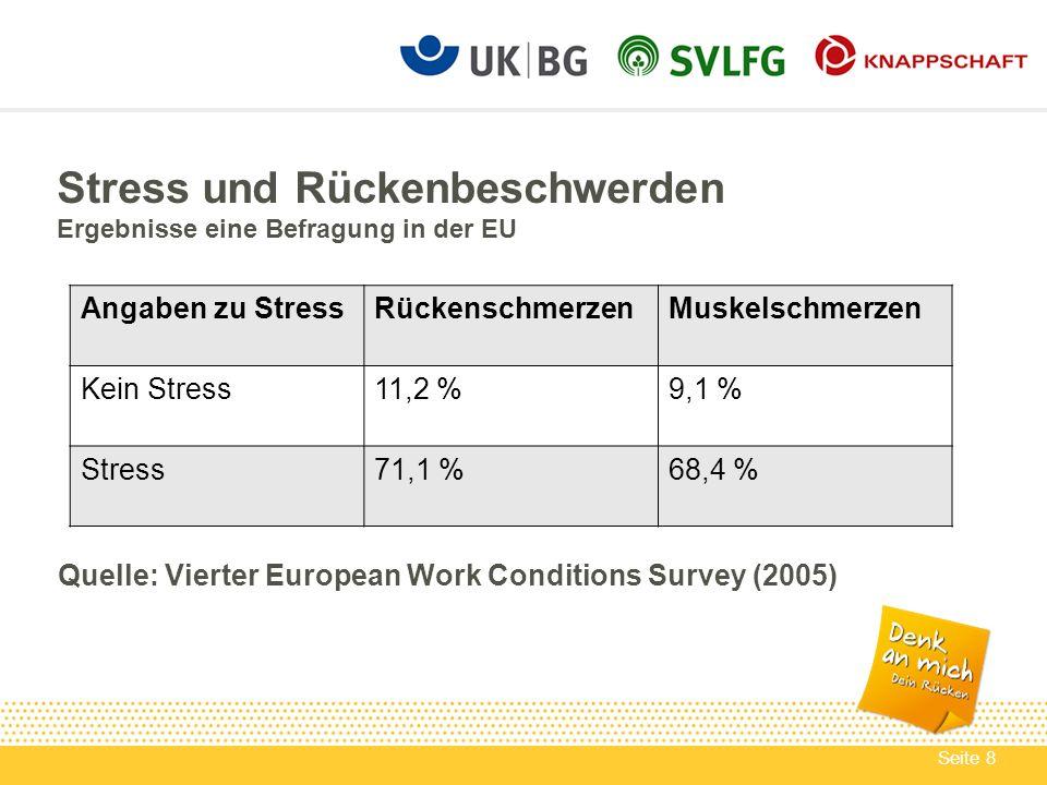 Seite 8 Angaben zu StressRückenschmerzenMuskelschmerzen Kein Stress11,2 %9,1 % Stress71,1 %68,4 % Stress und Rückenbeschwerden Ergebnisse eine Befragu