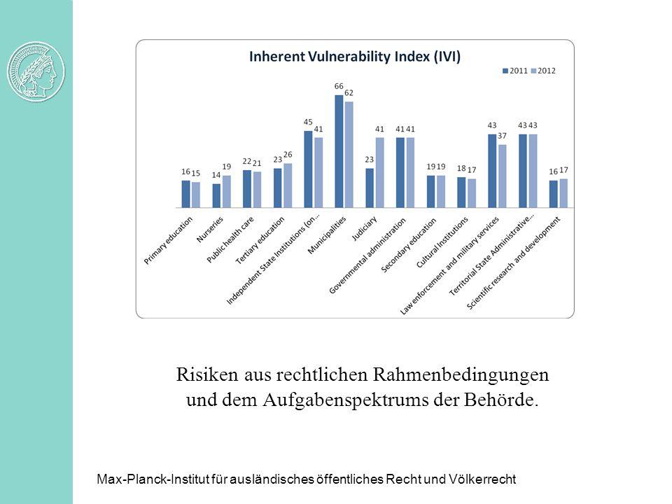 Risiken aus rechtlichen Rahmenbedingungen und dem Aufgabenspektrums der Behörde. Max-Planck-Institut für ausländisches öffentliches Recht und Völkerre