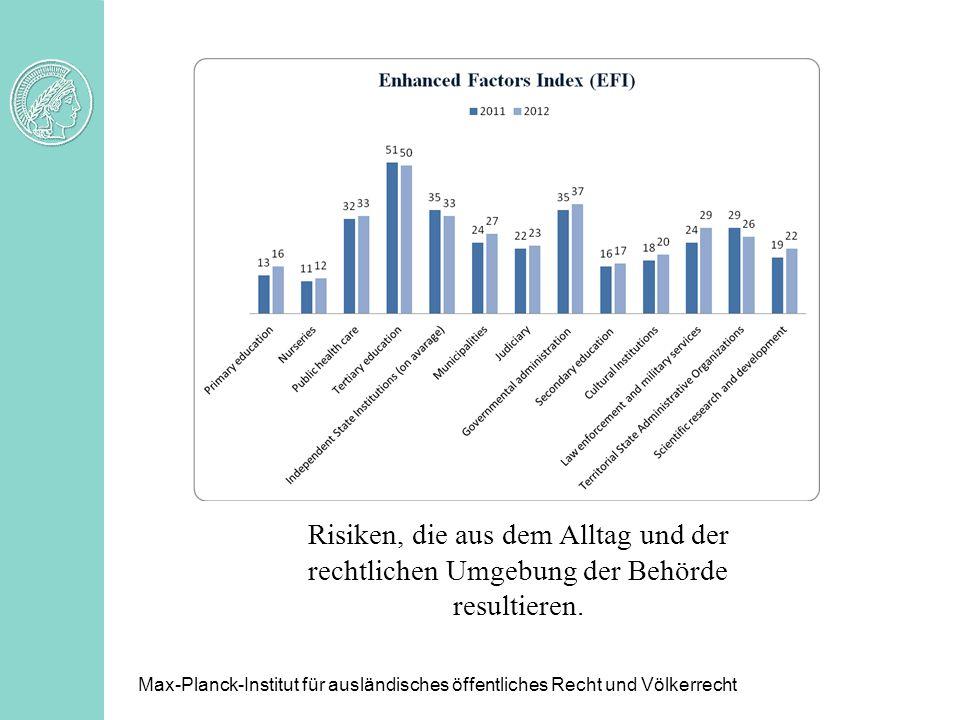 Risiken, die aus dem Alltag und der rechtlichen Umgebung der Behörde resultieren. Max-Planck-Institut für ausländisches öffentliches Recht und Völkerr