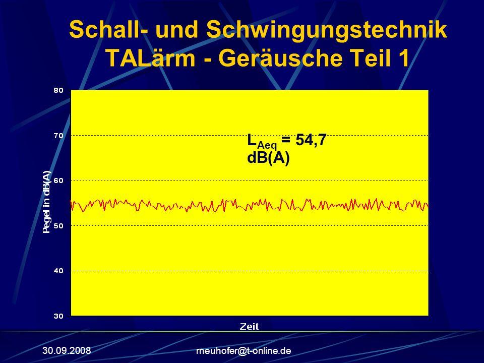 30.09.2008rneuhofer@t-online.de Schall- und Schwingungstechnik TALärm - Geräusche Teil 1 L Aeq = 54,7 dB(A)