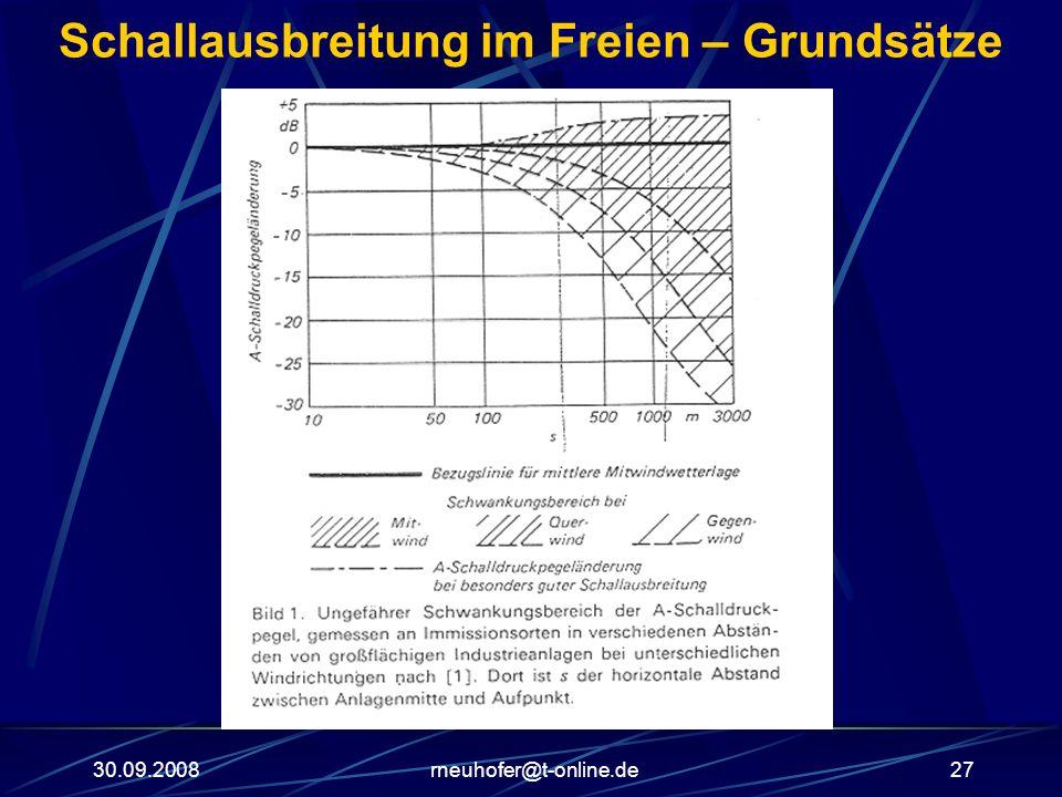 30.09.2008rneuhofer@t-online.de27 Schallausbreitung im Freien – Grundsätze