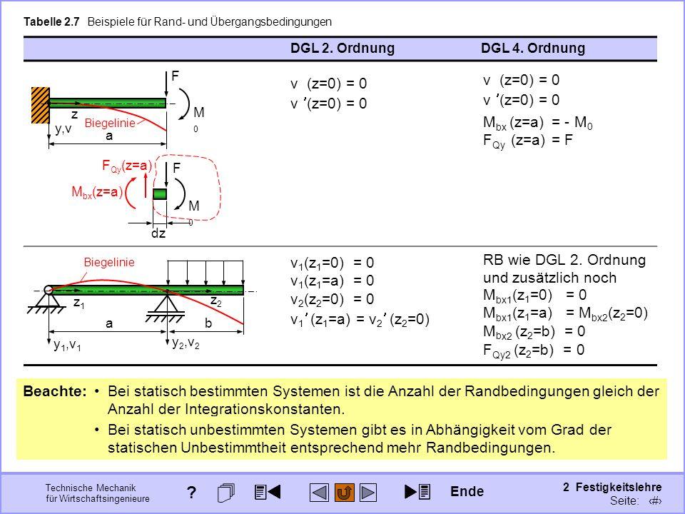 Technische Mechanik für Wirtschaftsingenieure 2 Festigkeitslehre Seite: 216 DGL 2. OrdnungDGL 4. Ordnung Tabelle 2.7 Beispiele für Rand- und Übergangs