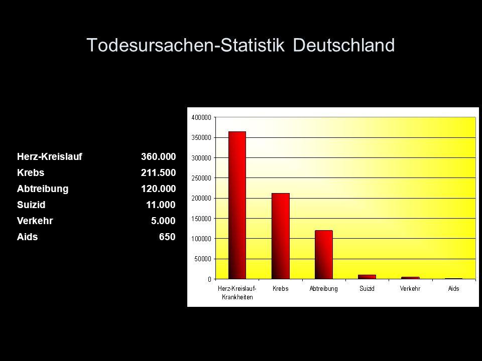 Todesursachen-Statistik Deutschland Herz-Kreislauf360.000 Krebs211.500 Abtreibung120.000 Suizid11.000 Verkehr5.000 Aids650