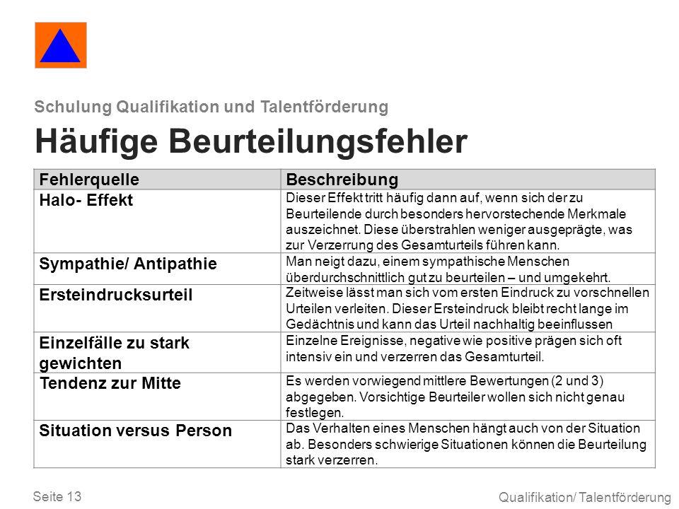 Seite 13 Qualifikation/ Talentförderung Schulung Qualifikation und Talentförderung Häufige Beurteilungsfehler FehlerquelleBeschreibung Halo- Effekt Di