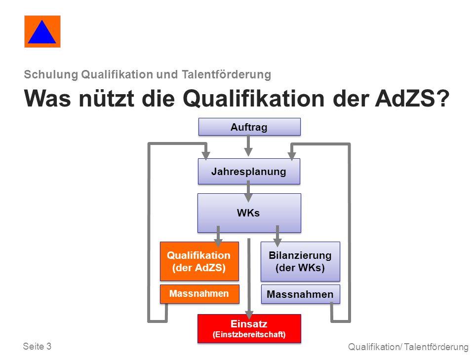 Seite 3 Qualifikation/ Talentförderung Schulung Qualifikation und Talentförderung Was nützt die Qualifikation der AdZS? Jahresplanung WKs Qualifikatio