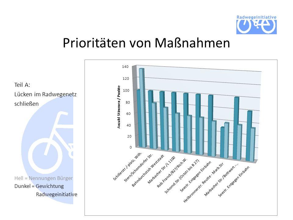 Prioritäten von Maßnahmen Teil A: Lücken im Radwegenetz schließen Hell = Nennungen Bürger Dunkel = Gewichtung Radwegeinitiative