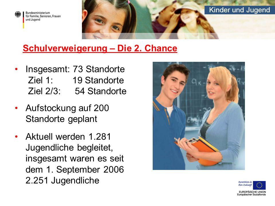 Kinder und Jugend Schulverweigerung – Die 2. Chance Insgesamt: 73 Standorte Ziel 1: 19 Standorte Ziel 2/3: 54 Standorte Aufstockung auf 200 Standorte