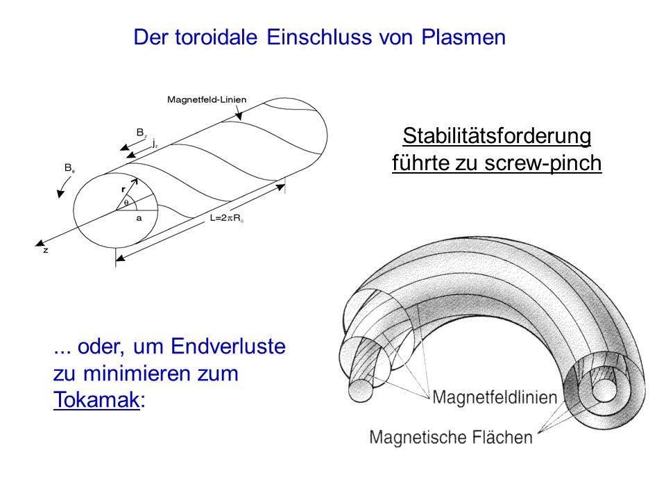 Kein magnetischer Einschluß mit rein toroidalem Magnetfeld möglich B v D = F x B q B 2 v D 10 -3 v th Ladungstrennung durch Driften im inhomogenen Magnetfeld Drift im E-Feld ist nach außen gerichtet Ausgleichsströme ermöglicht durch poloidale Feldkomponente (Pfirsch-Schlüter-Ströme)