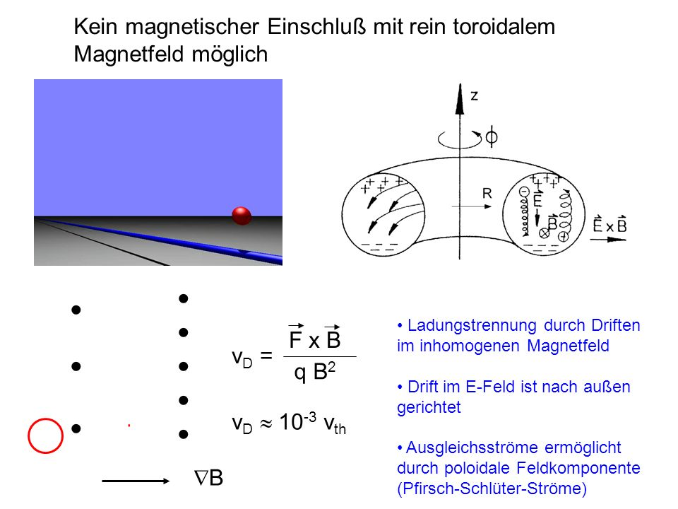 Stellarator-Gleichgewicht Stellaratoren sind nicht axisymmetrisch, sondern 3- dimensional In 3D-Geometrie kann man nicht allgemein beweisen, dass Flußflächen existieren Stellarator hat im allgemeinen Flussflächen, aber mit Inseln an rationalen Flächen