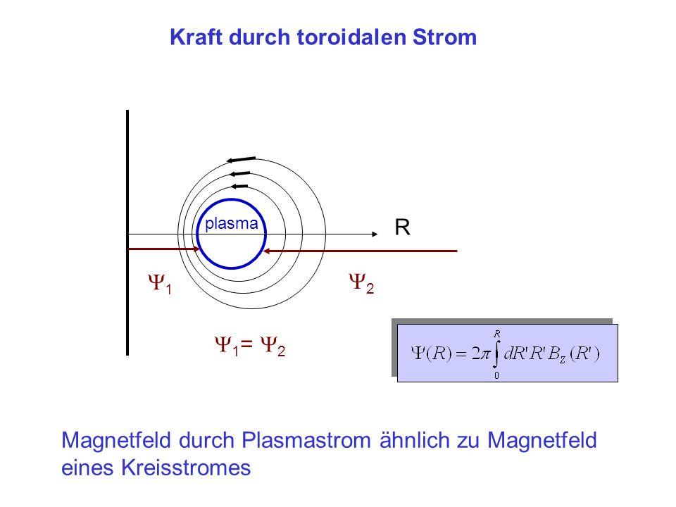 Kraft durch toroidalen Strom plasma R Magnetfeld durch Plasmastrom ähnlich zu Magnetfeld eines Kreisstromes 1 2 1 = 2