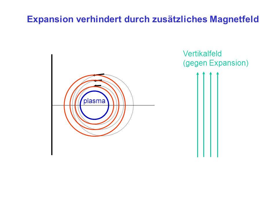 Vertikalfeld (gegen Expansion) plasma Expansion verhindert durch zusätzliches Magnetfeld