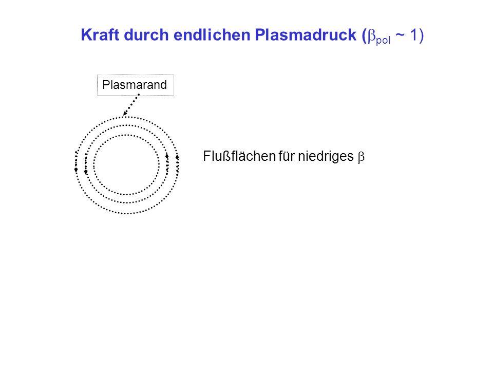 Plasmarand Flußflächen für niedriges Kraft durch endlichen Plasmadruck ( pol ~ 1)