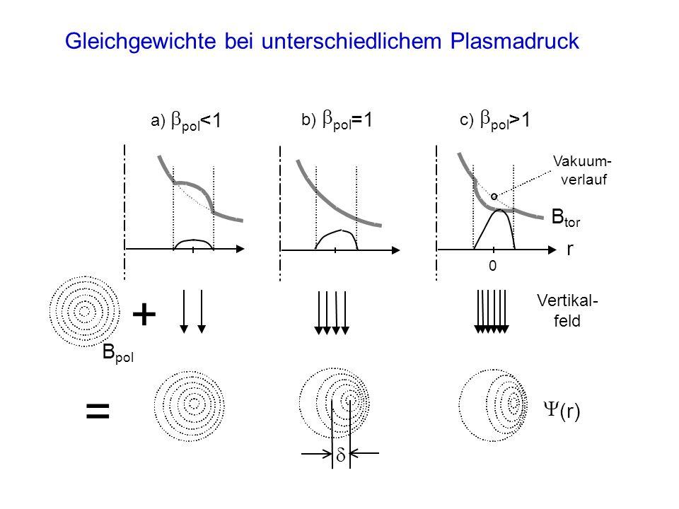 Gleichgewichte bei unterschiedlichem Plasmadruck + = Vertikal- feld B pol (r) r 0 b) pol =1 c) pol >1 a) pol <1 B tor Vakuum- verlauf