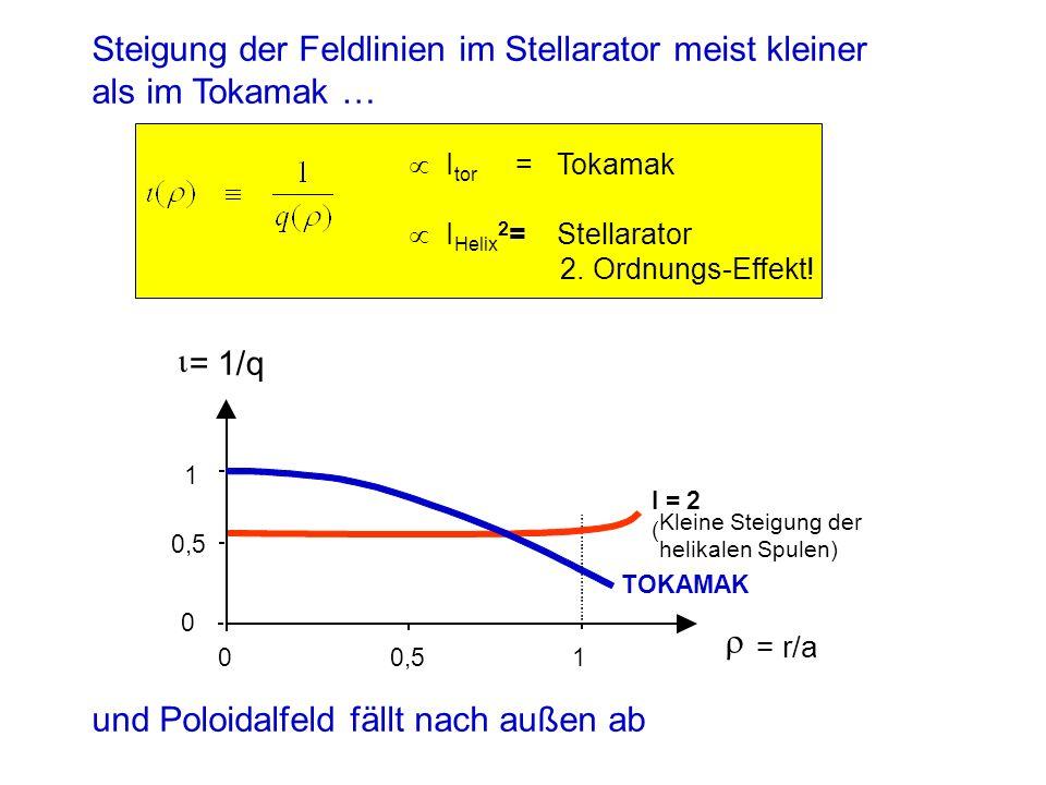 I tor = Tokamak I Helix 2 = Stellarator 2.Ordnungs-Effekt.