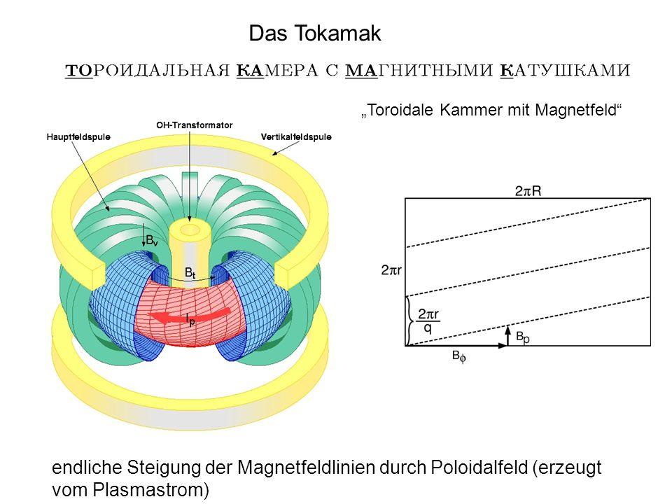 Das Tokamak Toroidale Kammer mit Magnetfeld endliche Steigung der Magnetfeldlinien durch Poloidalfeld (erzeugt vom Plasmastrom)