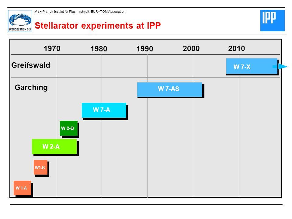 1970 19801990 20002010 W 7-A W 2-A W 2-B W 1-A W1-B Greifswald W 7-AS Garching Stellarator experiments at IPP W 7-X Max- Planck-Institut für Plasmaphysik, EURATOM Association