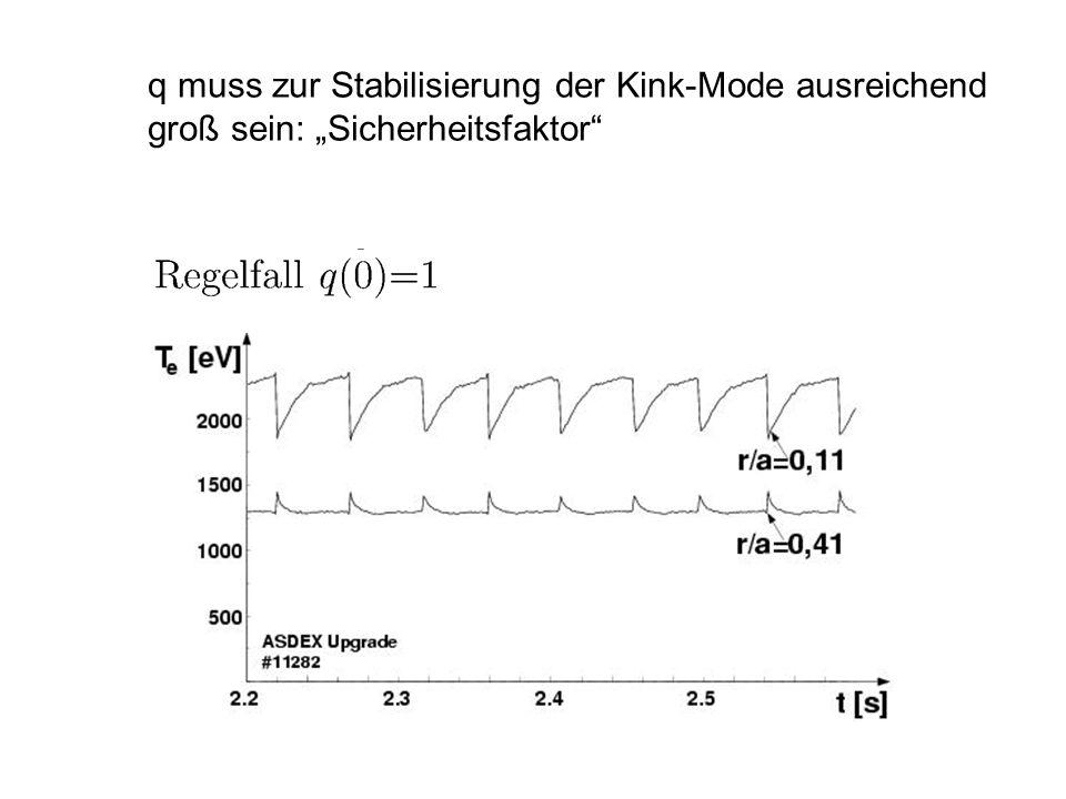 q muss zur Stabilisierung der Kink-Mode ausreichend groß sein: Sicherheitsfaktor
