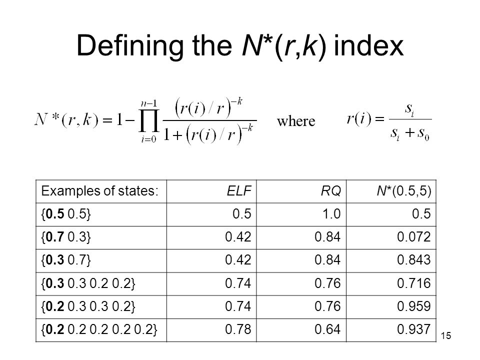 15 Defining the N*(r,k) index where Examples of states:ELFRQN*(0.5,5) {0.5 0.5}0.51.00.5 {0.7 0.3}0.420.840.072 {0.3 0.7}0.420.840.843 {0.3 0.3 0.2 0.2}0.740.760.716 {0.2 0.3 0.3 0.2}0.740.760.959 {0.2 0.2 0.2 0.2 0.2}0.780.640.937