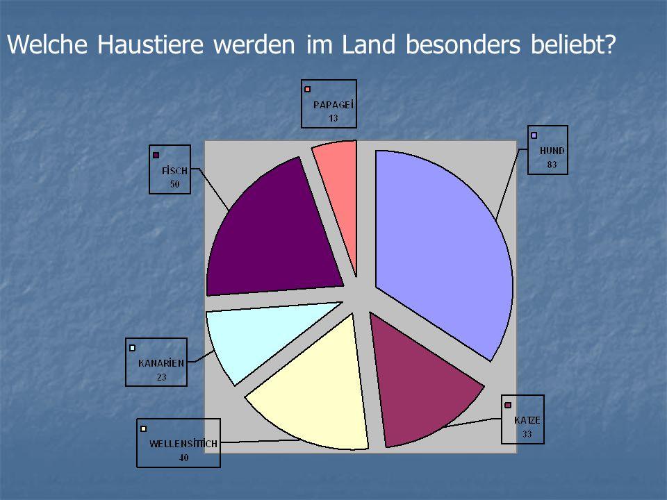 7 Wie viele Geld bestimmt du jeden Monat für die Tiere?(auch Euro) Person% keine 310 10-20310 21-5000 51-10013 Mehr von 10000